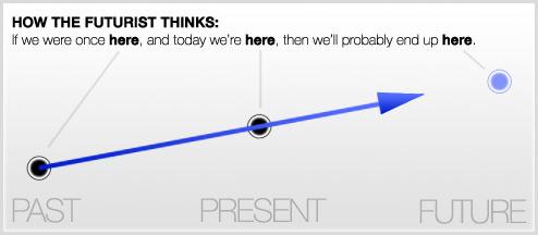 Past-Present-Future - How a futurist thinks